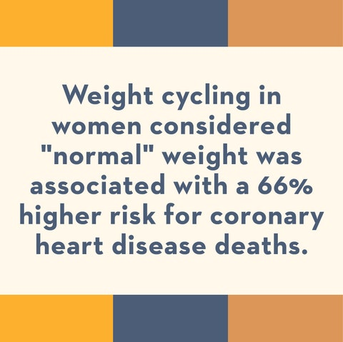 weight cycling in women considered normal weight was associated with a 66 percent higher risk for coronary heart disease deaths
